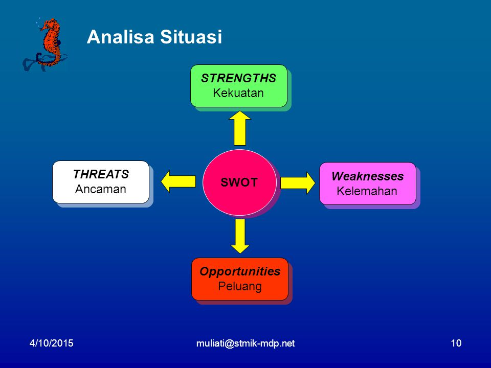 Analisa Situasi STRENGTHS Kekuatan SWOT THREATS Weaknesses Ancaman