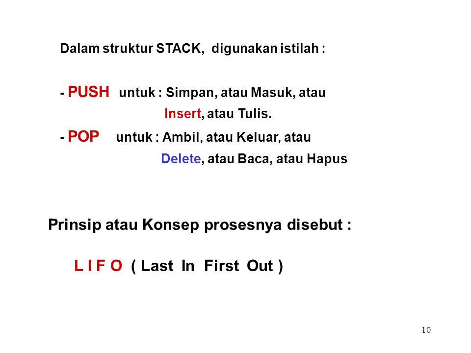 Prinsip atau Konsep prosesnya disebut : L I F O ( Last In First Out )