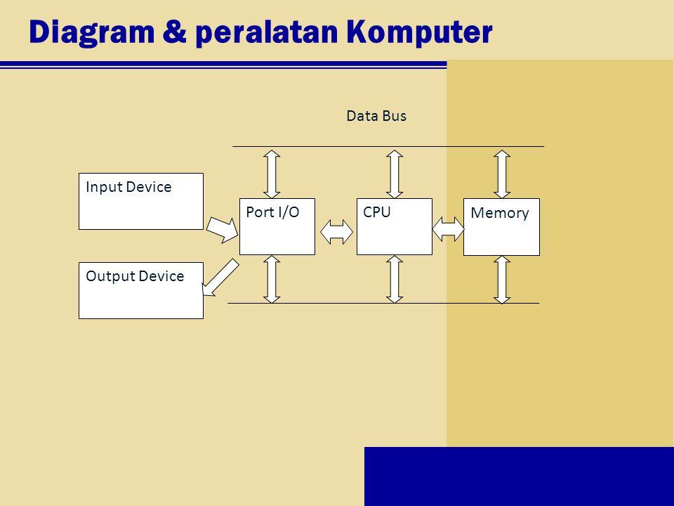 Diagram & peralatan Komputer