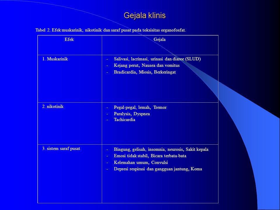 Gejala klinis Tabel 2. Efek muskarinik, nikotinik dan saraf pusat pada toksisitas organofosfat. Efek.