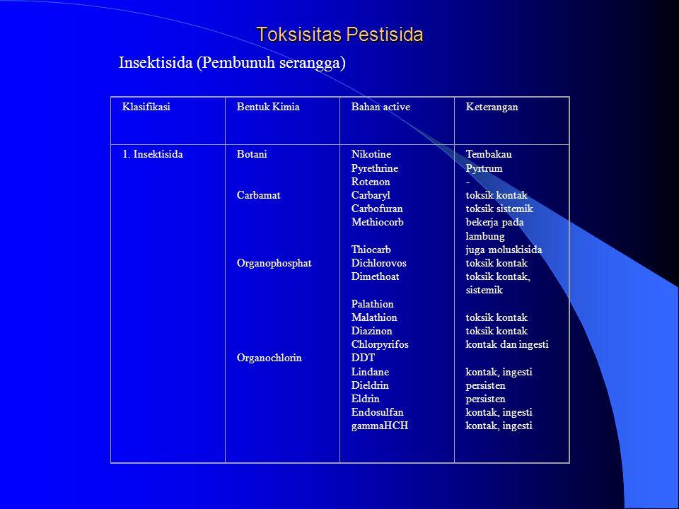 Toksisitas Pestisida Insektisida (Pembunuh serangga) Klasifikasi