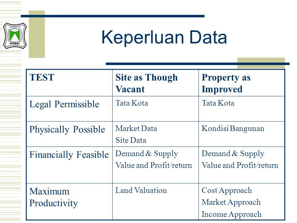 Keperluan Data TEST Site as Though Vacant Property as Improved