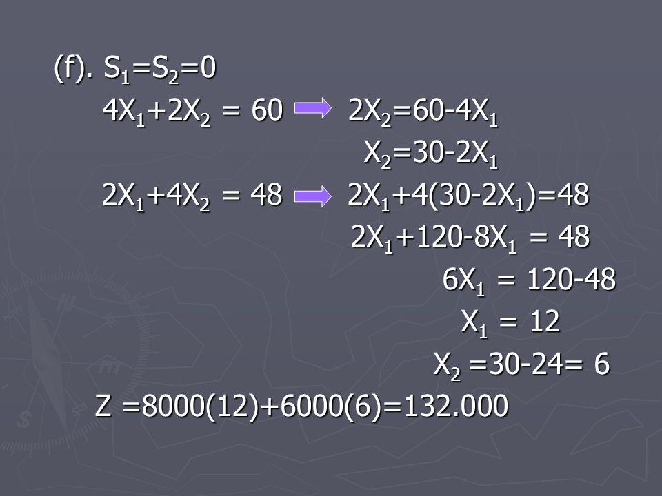 (f). S1=S2=0 4X1+2X2 = 60 2X2=60-4X1. X2=30-2X1. 2X1+4X2 = 48 2X1+4(30-2X1)=48. 2X1+120-8X1 = 48.