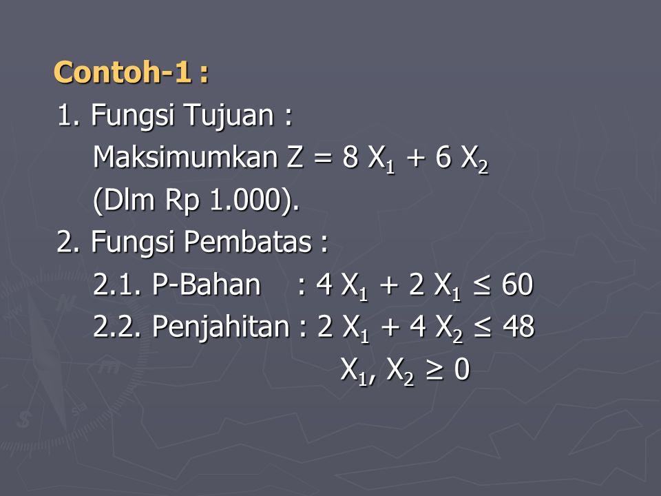 Contoh-1 : 1. Fungsi Tujuan : Maksimumkan Z = 8 X1 + 6 X2. (Dlm Rp 1.000). 2. Fungsi Pembatas : 2.1. P-Bahan : 4 X1 + 2 X1 ≤ 60.