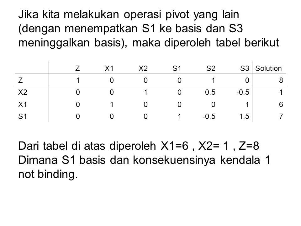 Jika kita melakukan operasi pivot yang lain (dengan menempatkan S1 ke basis dan S3 meninggalkan basis), maka diperoleh tabel berikut
