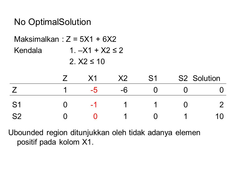 No OptimalSolution Maksimalkan : Z = 5X1 + 6X2 Kendala 1. –X1 + X2 ≤ 2