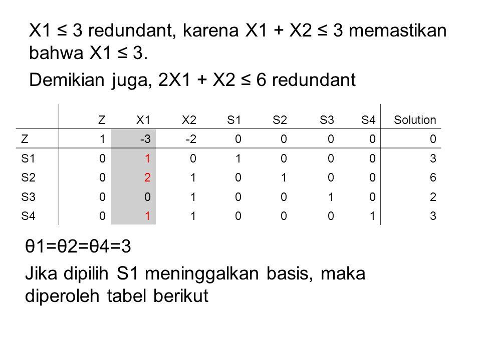 X1 ≤ 3 redundant, karena X1 + X2 ≤ 3 memastikan bahwa X1 ≤ 3.