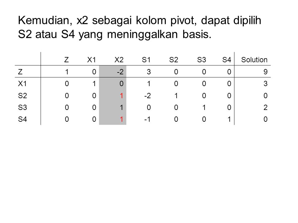 Kemudian, x2 sebagai kolom pivot, dapat dipilih S2 atau S4 yang meninggalkan basis.