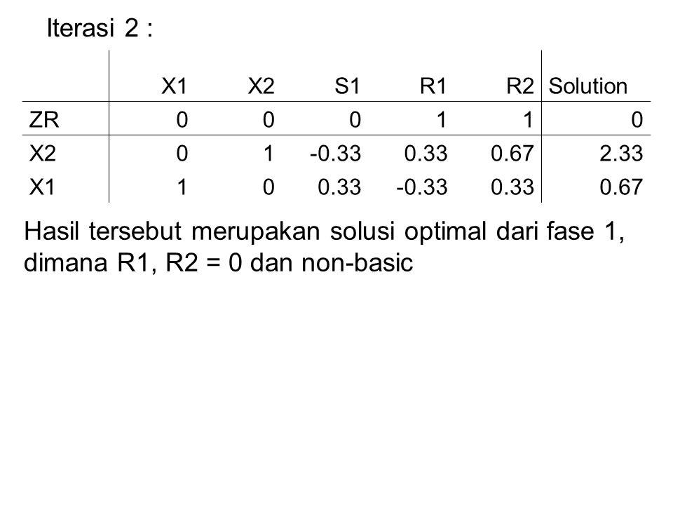 Iterasi 2 : X1. X2. S1. R1. R2. Solution. ZR. 1. -0.33. 0.33. 0.67. 2.33.