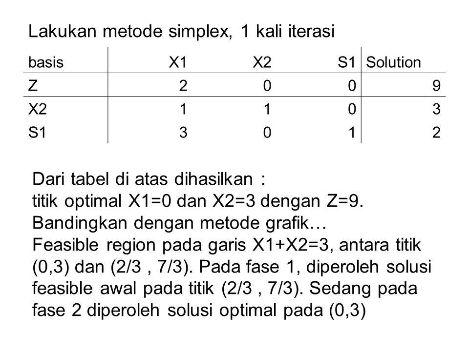 Lakukan metode simplex, 1 kali iterasi