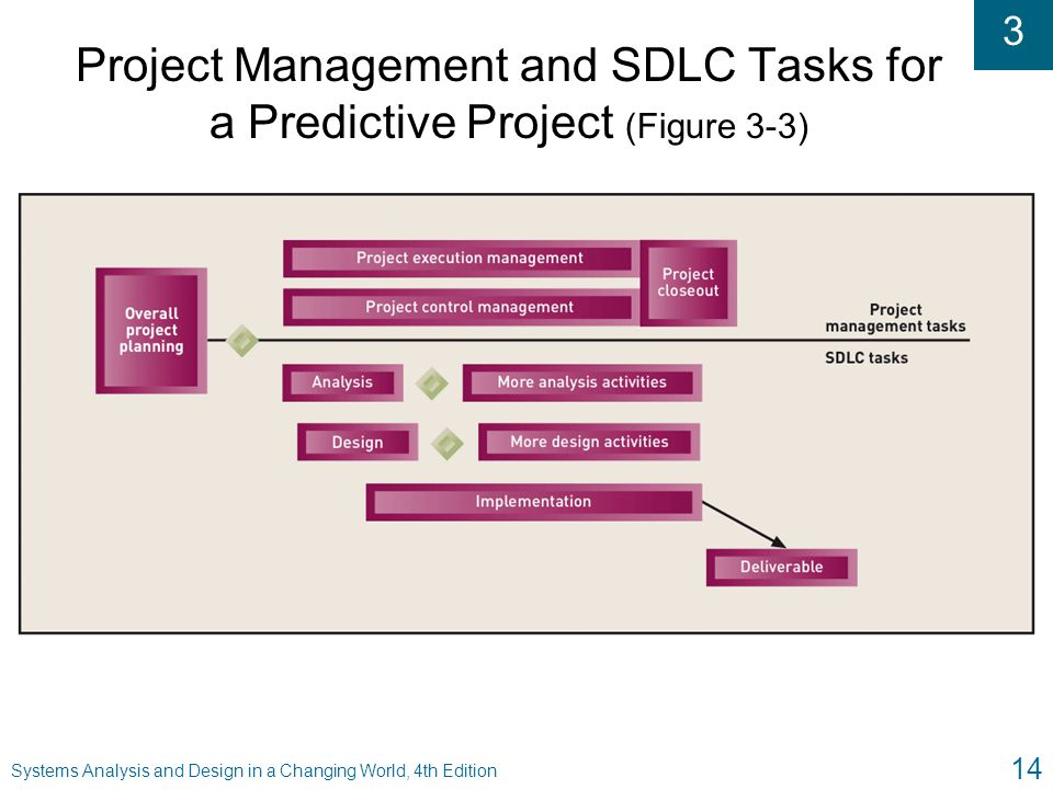 Project Management and SDLC Tasks for a Predictive Project (Figure 3-3)