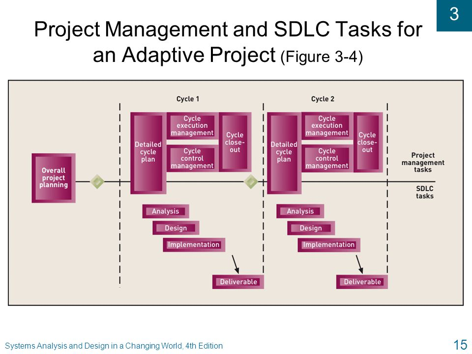 Project Management and SDLC Tasks for an Adaptive Project (Figure 3-4)