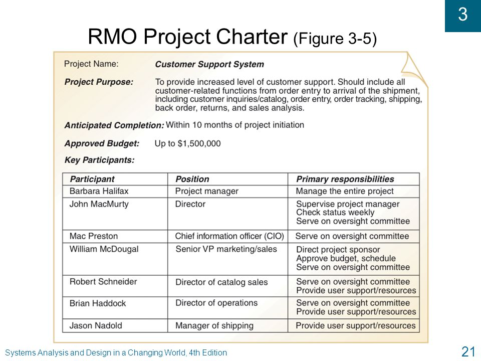 RMO Project Charter (Figure 3-5)