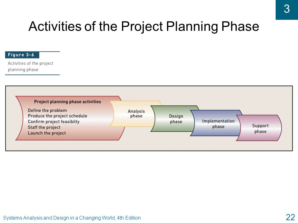 Activities of the Project Planning Phase