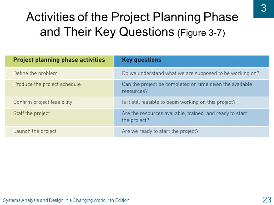 Activities of the Project Planning Phase and Their Key Questions (Figure 3-7)