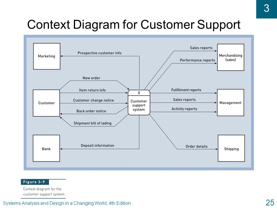 Context Diagram for Customer Support