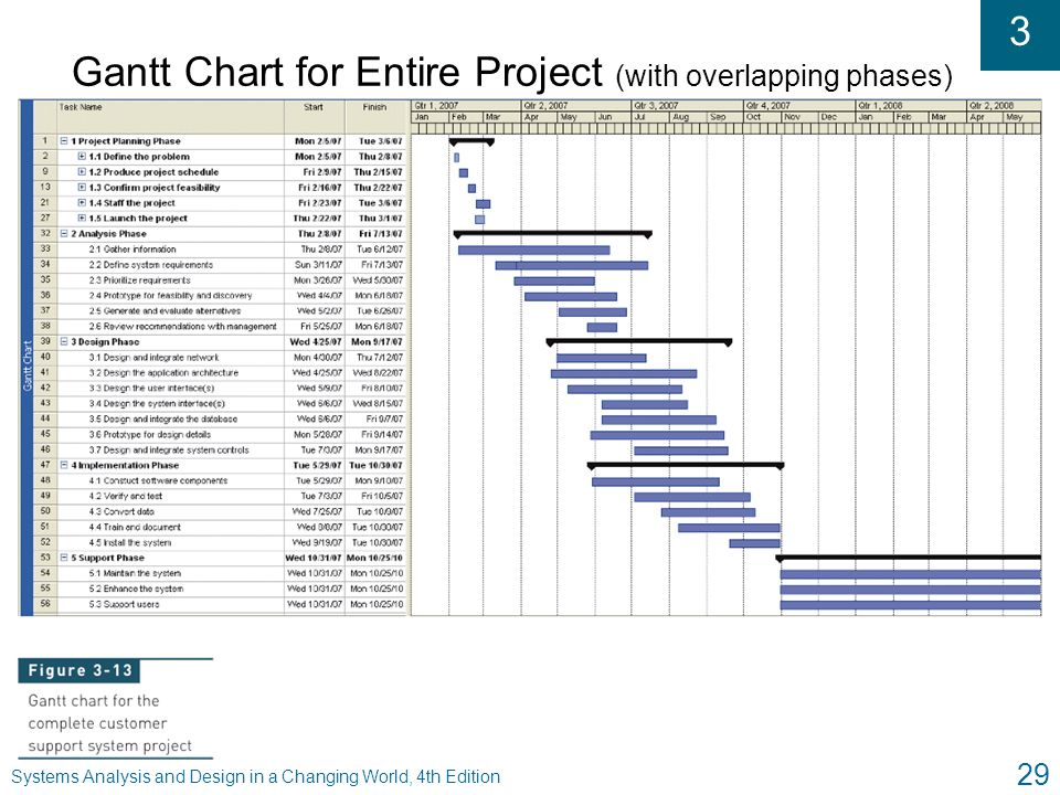Gantt Chart for Entire Project (with overlapping phases)