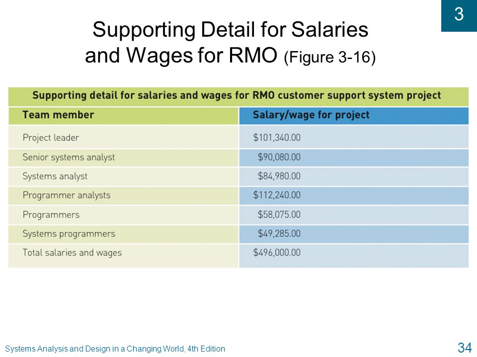 Supporting Detail for Salaries and Wages for RMO (Figure 3-16)