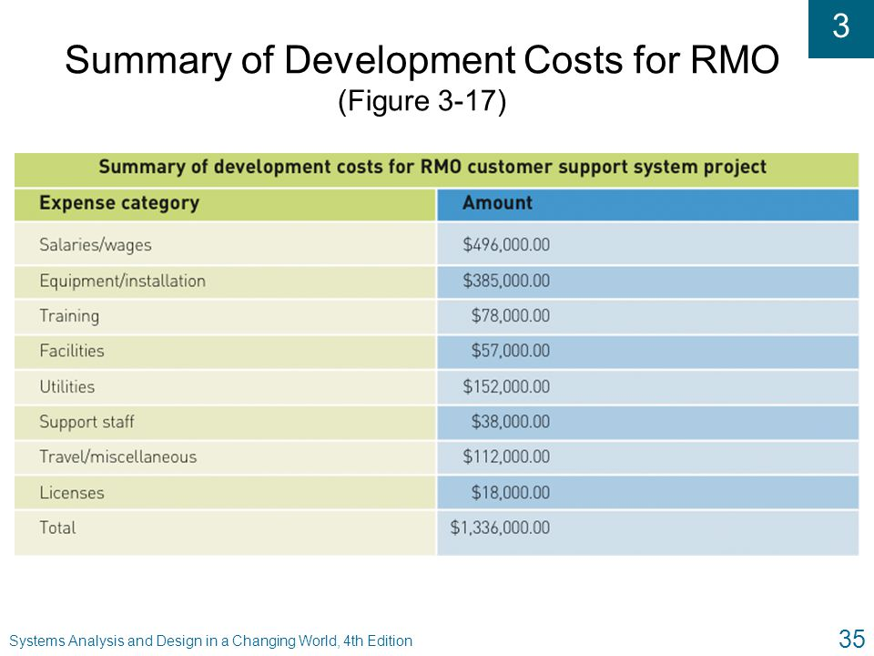 Summary of Development Costs for RMO (Figure 3-17)