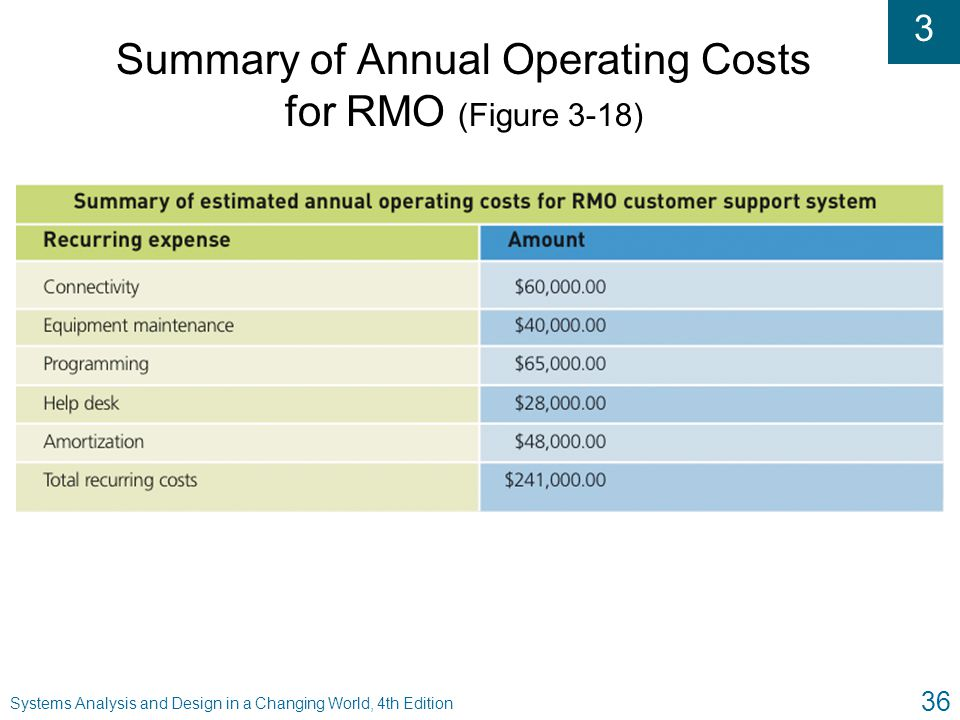 Summary of Annual Operating Costs for RMO (Figure 3-18)
