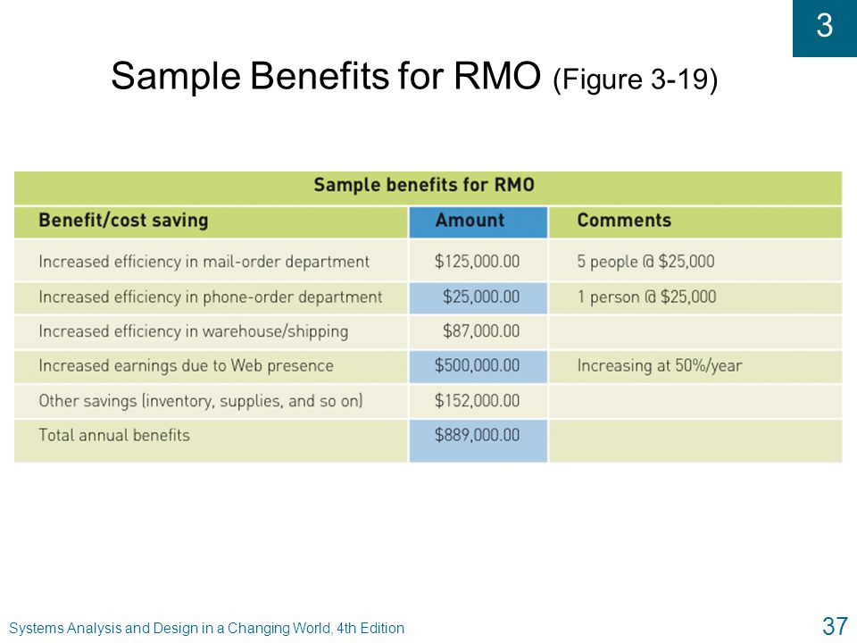 Sample Benefits for RMO (Figure 3-19)