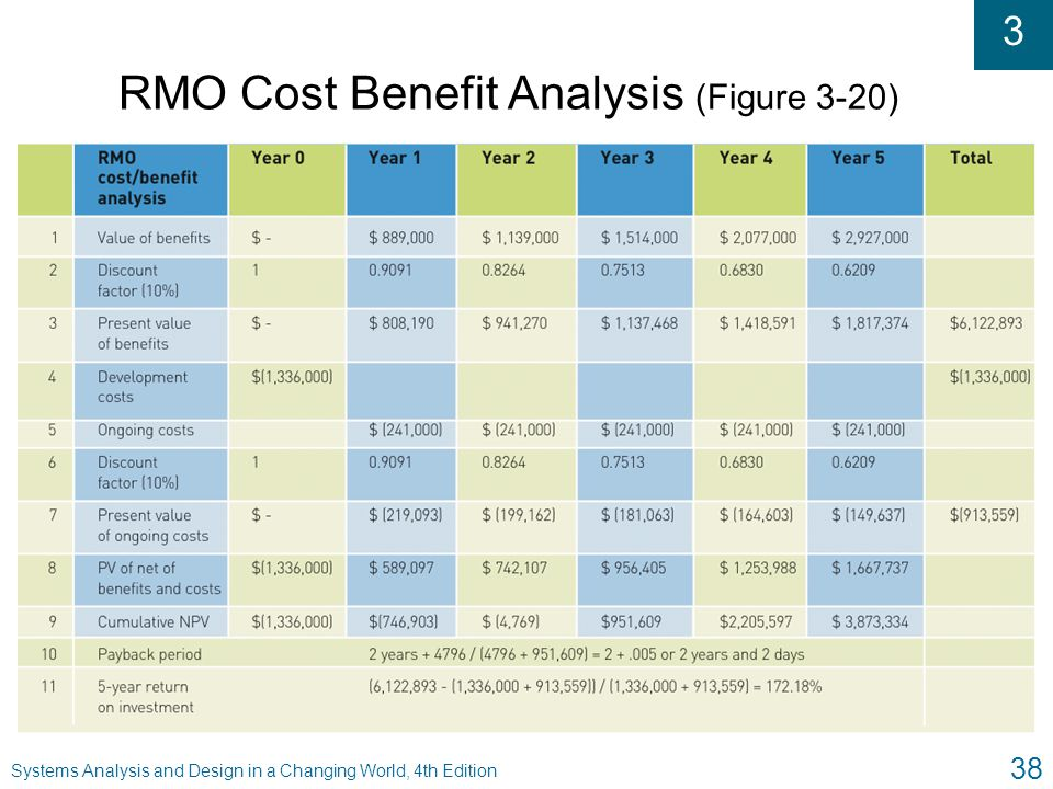 RMO Cost Benefit Analysis (Figure 3-20)