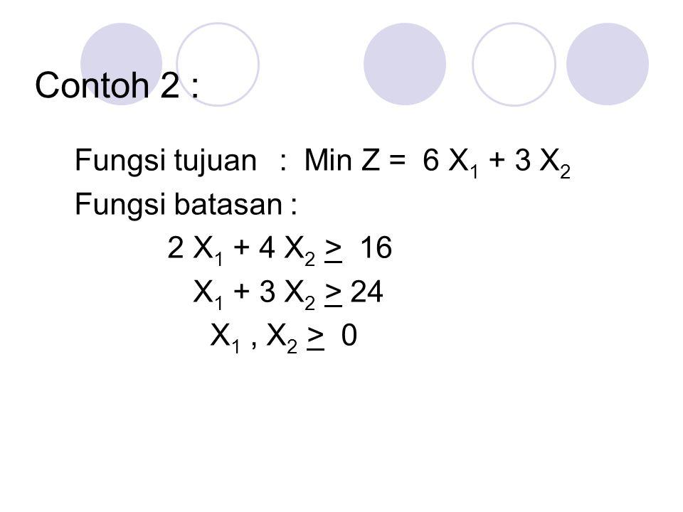 Contoh 2 : Fungsi tujuan : Min Z = 6 X1 + 3 X2 Fungsi batasan : 2 X1 + 4 X2 > 16 X1 + 3 X2 > 24 X1 , X2 > 0