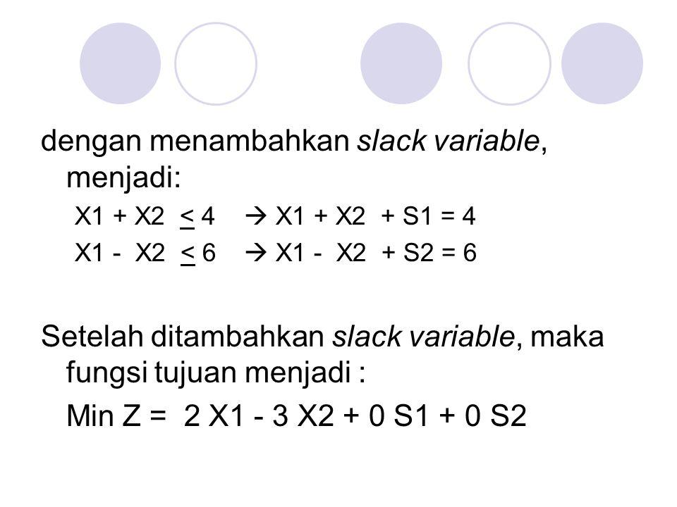 dengan menambahkan slack variable, menjadi: