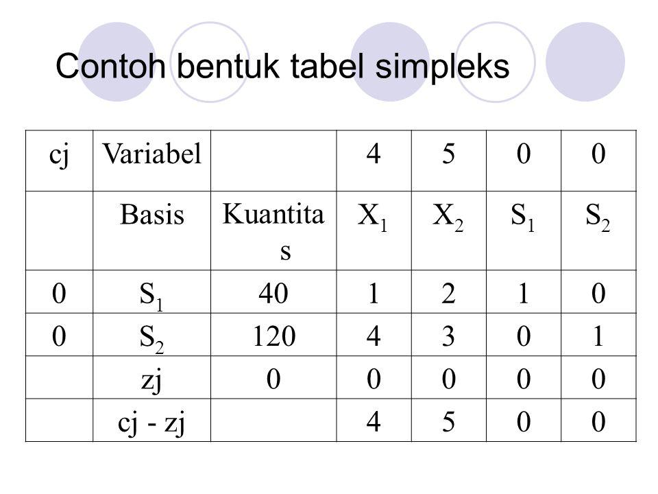Contoh bentuk tabel simpleks