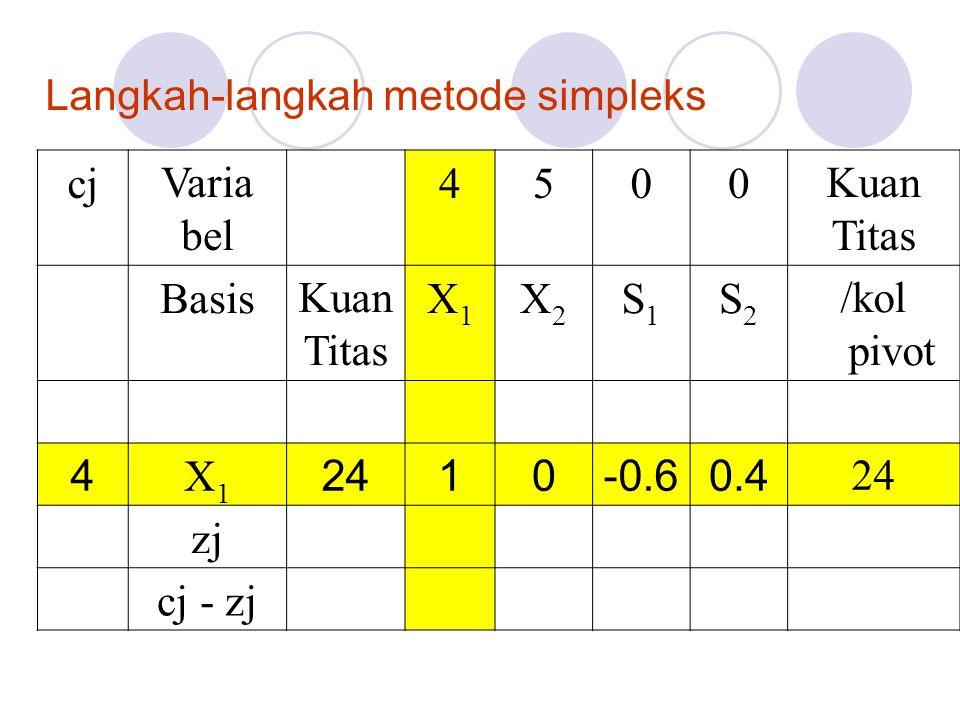 Langkah-langkah metode simpleks