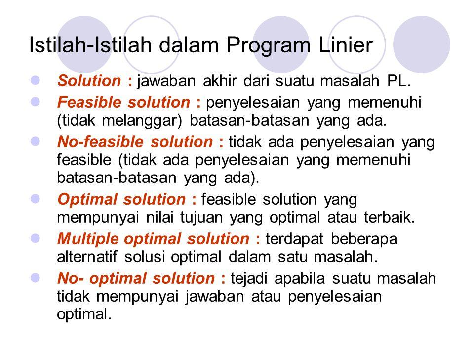 Istilah-Istilah dalam Program Linier