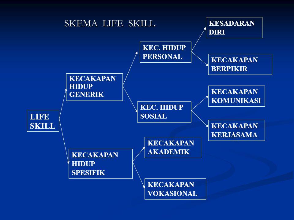 SKEMA LIFE SKILL LIFE SKILL KESADARAN DIRI KEC. HIDUP PERSONAL