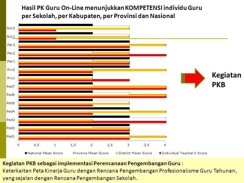 Hasil PK Guru On-Line menunjukkan KOMPETENSI individu Guru per Sekolah, per Kabupaten, per Provinsi dan Nasional