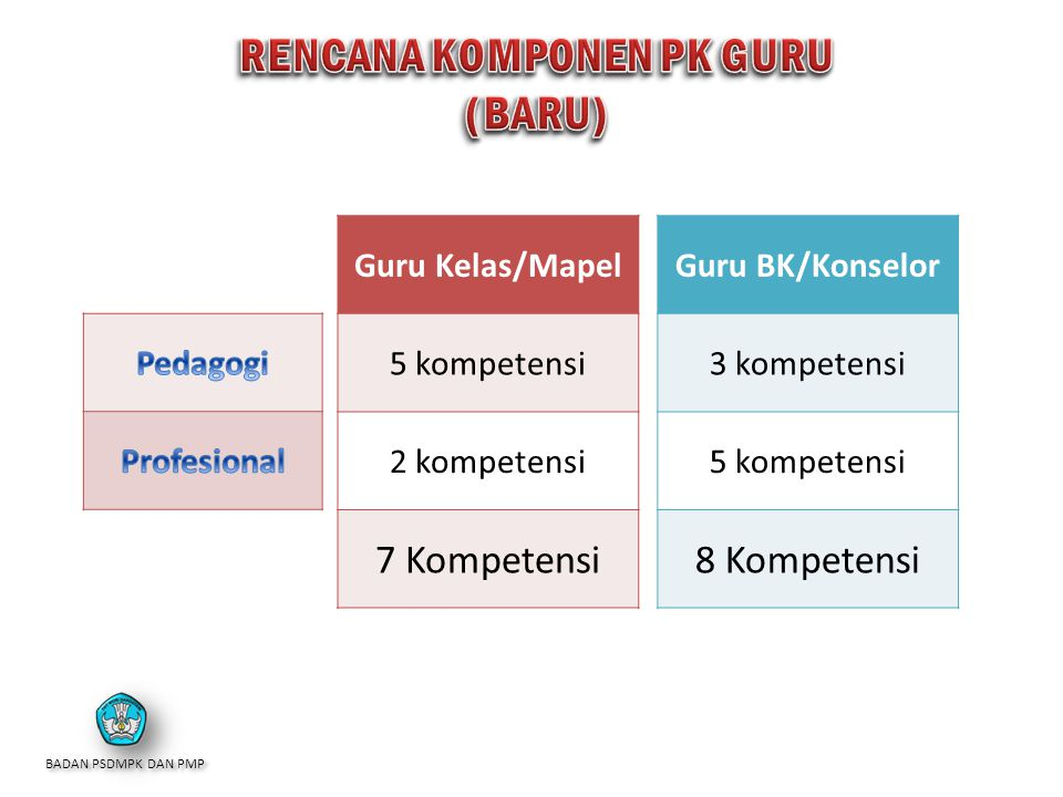 RENCANA KOMPONEN PK GURU (BARU)