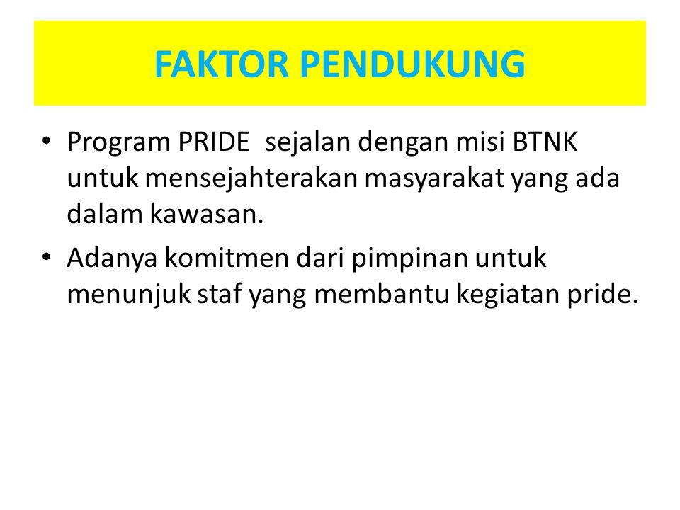 FAKTOR PENDUKUNG Program PRIDE sejalan dengan misi BTNK untuk mensejahterakan masyarakat yang ada dalam kawasan.