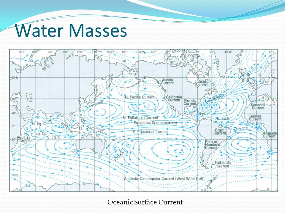 Water Masses Oceanic Surface Current