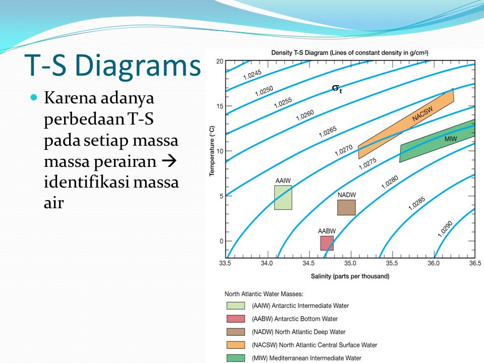 T-S Diagrams t.
