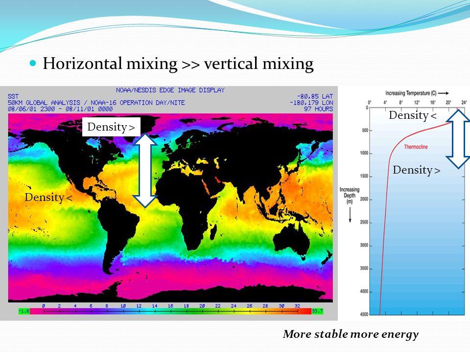 Horizontal mixing >> vertical mixing