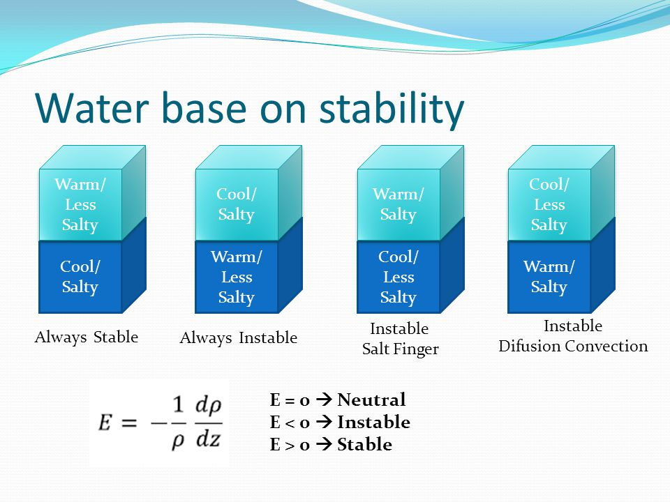 Water base on stability