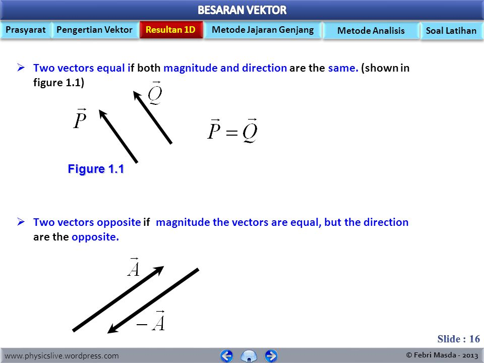 Two vectors equal if both magnitude and direction are the same