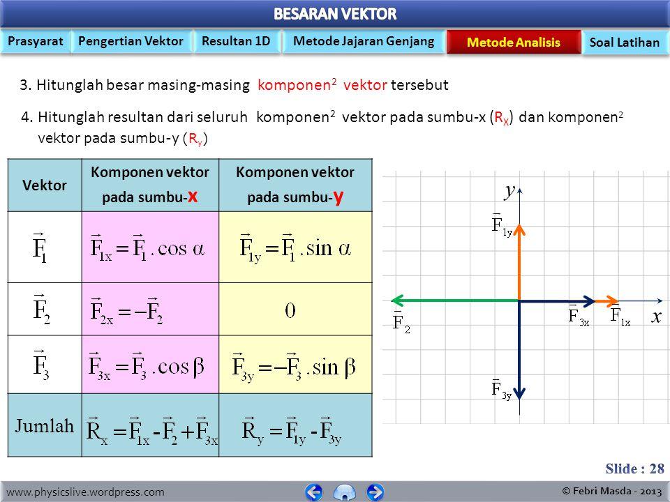 Komponen vektor pada sumbu-x Komponen vektor pada sumbu-y