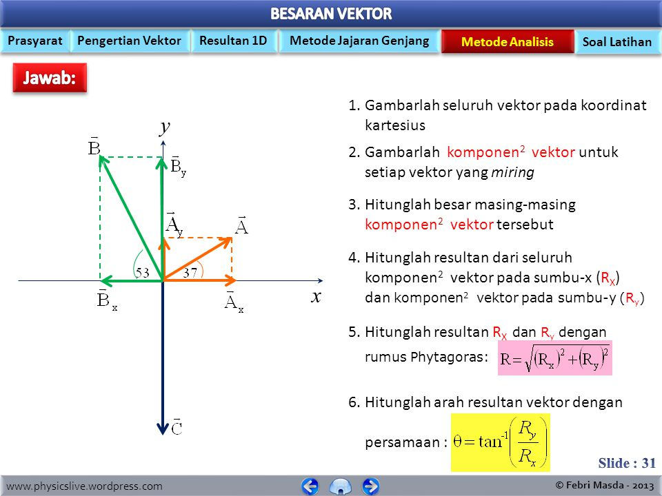 y x Jawab: 1. Gambarlah seluruh vektor pada koordinat kartesius