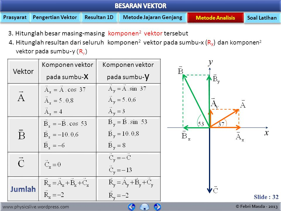 3. Hitunglah besar masing-masing komponen2 vektor tersebut