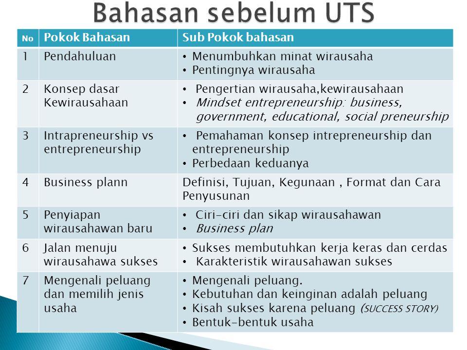 Bahasan sebelum UTS Pokok Bahasan Sub Pokok bahasan 1 Pendahuluan