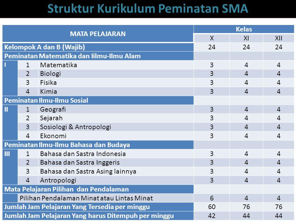 Struktur Kurikulum Peminatan SMA
