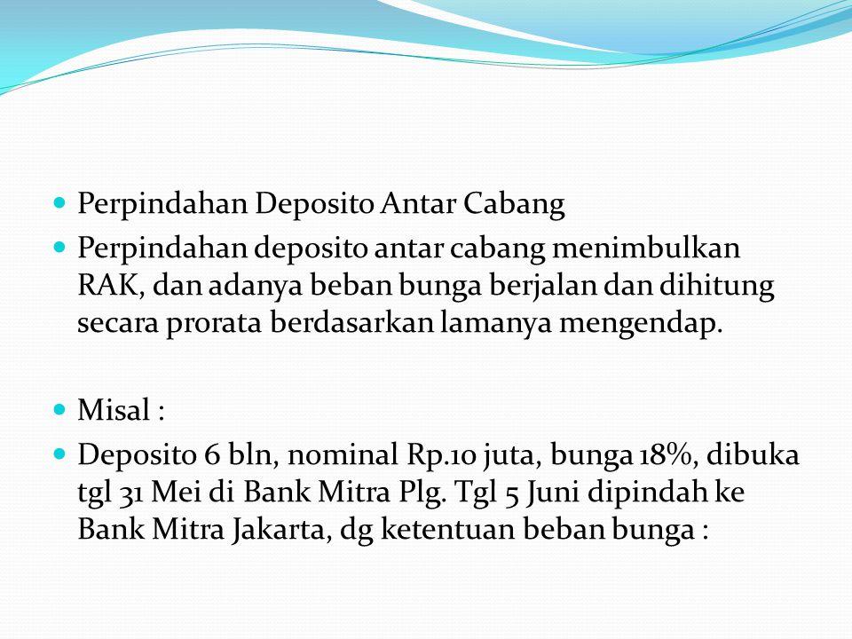 Perpindahan Deposito Antar Cabang