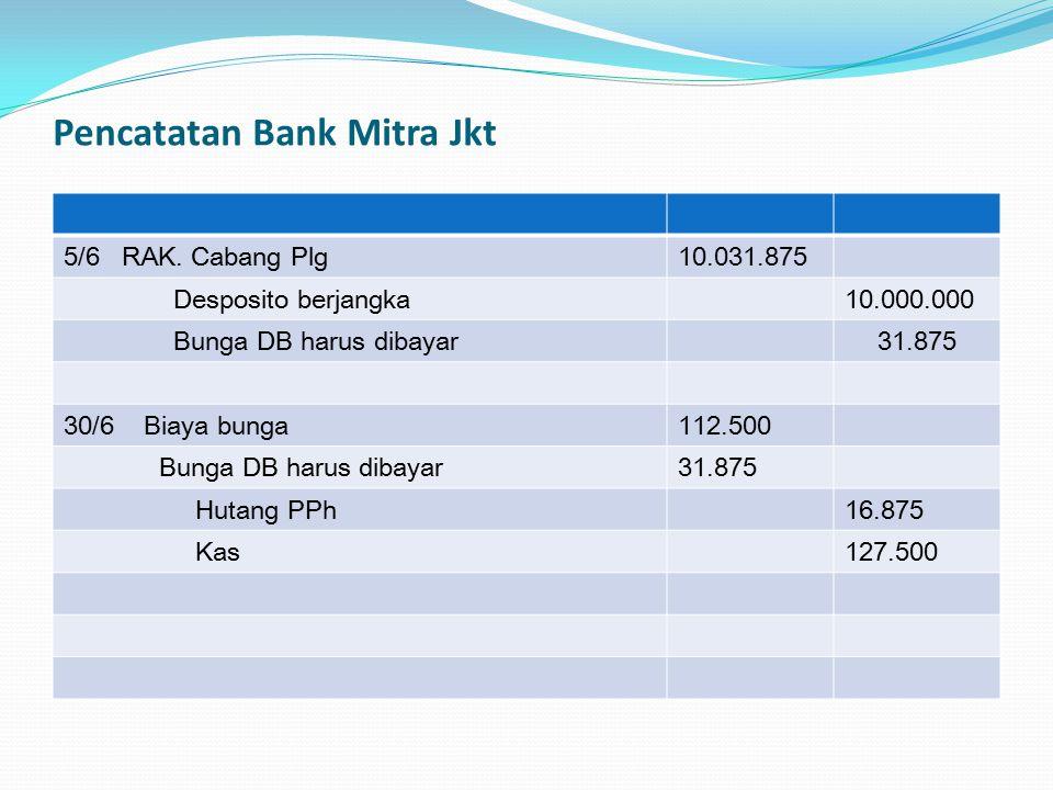 Pencatatan Bank Mitra Jkt