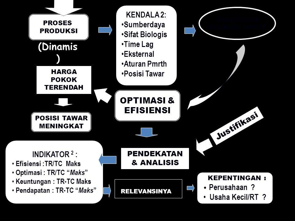 (Dinamis) KENDALA 2: Sumberdaya Sifat Biologis Time Lag Eksternal
