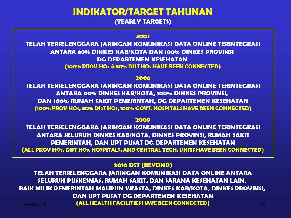 INDIKATOR/TARGET TAHUNAN