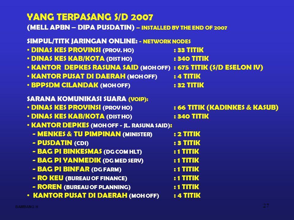 YANG TERPASANG S/D 2007 (MELL APBN – DIPA PUSDATIN) – INSTALLED BY THE END OF 2007. SIMPUL/TITK JARINGAN ONLINE: - NETWORK NODES.